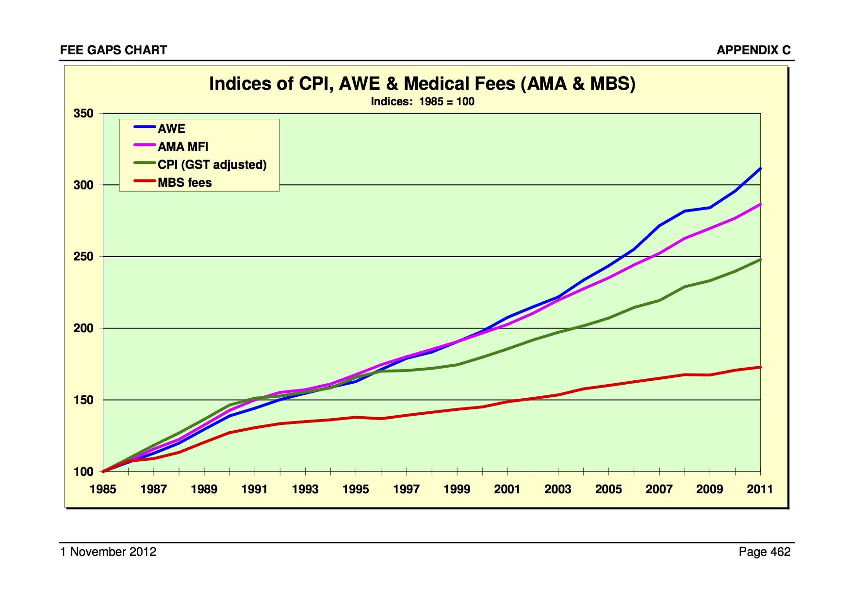2012 MBS rebates fall short!